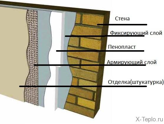 uteplenie-sten-snaruzhi-penoplastom