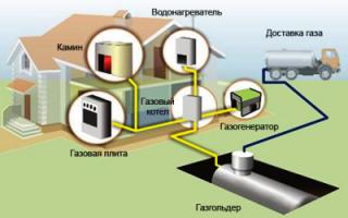 Как произвести монтаж и установку газоснабжения в частном доме?