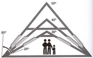 Какой наклон крыши должен быть?