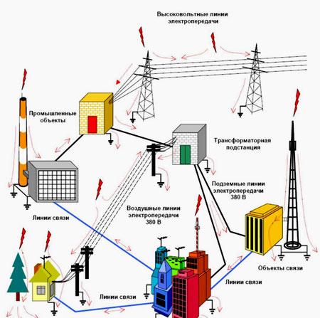elektrosnabjenie-shema